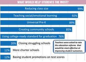 teacher survey 2014 UFT